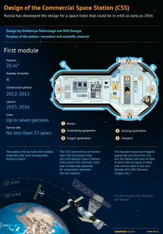 Design of the Commercial Space Station (CSS)