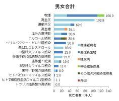 2007年の日本における危険因子に関連する非感染性疾患と外因による死亡数(男女計)