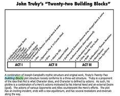 John Truby Twenty-two building blocks