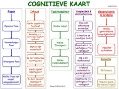 De cognitieve kaart een hulpmiddel om lesstof, taken, opdrachten, spelen etc. te analyseren t.b.v. de cognitieve functies, executieve functies en metacognitie. StiBCO Blooms Taxonomy, Coaching, Bullet Journal, Learning, Adhd, Mindset, Dutch, Health, Mathematical Analysis