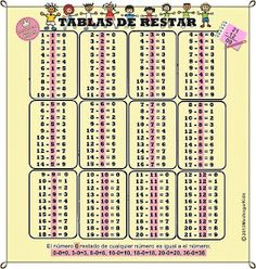 MinihogarKids: TABLAS DE RESTAR DEL 1 AL 12 Periodic Table, Diagram, Words, Mental Calculation, Home, Ordinal Numbers, Christmas Cactus, Oral Hygiene, Synonyms And Antonyms