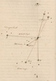 Cassiopeia, Draco, Ursa Major and Ursa Minor in relation to Polaris - Thomas WrightPrints   The Royal Society