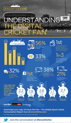 Infographic | Know The Fan: How well do you know the cricket fan? | SportBusiness Group