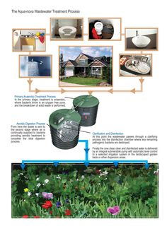 Home Sewerage Treatment Plant, Domestic Wastewater Treatment, Wastewater Treatment Systems