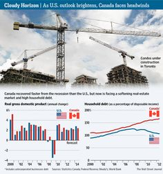 11-26-2012: THE CANADIAN ECONOMY IS STRUGGLING A LITTLE WITH FALLING COMMODITY PRICES AND HIGH LEVELS OF CONSUMER DEBT.