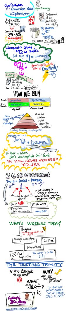 """My Infodoodle of Bryan Eisenberg's presentation """"Confessions of a Conversion Rate Optimizer"""" at Web Analytics Association Symposium in Austin, Texas."""