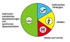 Weinbergschule Ohlsbach (Druckversion) | Fresch-Methode | Anteile der verschiedenen Rechtschreibmethoden am Grundwortschatz