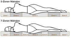 Ergonómiai zónák jelentősége  https://www.matracvasarlas.hu/tanacsok/ergonomiai-zonak-jelentosege  A matracok tekintetében az ergonómiai zónák jelentsége tagadhatatlan. Amikor fontos a formakövetés, az alátámasztás és a test tehermentesítése, akkor a matracokban kialakított ergonómiai zónák megkerülhetetlenek.  #matrac_vásárlás #ergonómiai_zóna #matrac_webáruház