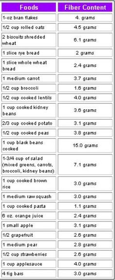 List of high-fiber foods