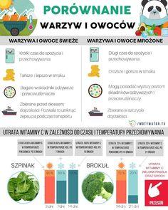 Jakie owoce są najzdrowsze – 12 propozycji – Motywator Dietetyczny Map, Healthy, Location Map, Maps, Health