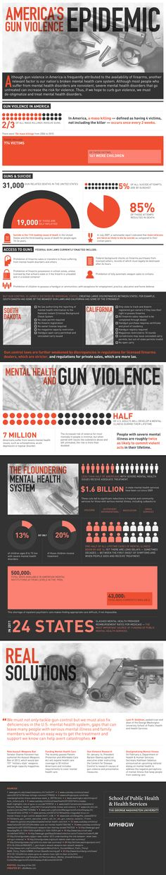 America's Gun Violence Epidemic
