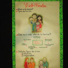 Lámina para exponer sobre el Ciclo Familiar. #misdibujos #misdiseños #recursosparaestudiantes