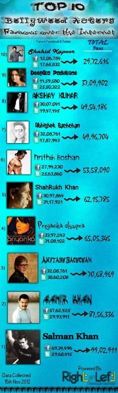 In India Bollywood Gossips is one of the Most Trending Topic ever. Everytime I log into Facebook or Twitter I usually see Pics of Bollywood Actors, Movie Posters, Memes etc. All the Bollywood Stars have their Facebook Fanpages and Twitter Accounts too. So recently I did an analysis of many Top Bollywood Actors by calculating their number of Fans in Facebook and Followers in Twitter. Many have expected some Actors to be in Top but the result was really amazing.