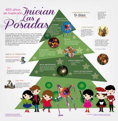 Island Teacher: 5 Spanish Infographics for the holiday season! Spanish Christmas, Spanish Holidays, Mexican Christmas, Noel Christmas, Spanish Basics, Ap Spanish, Spanish Culture, How To Speak Spanish, High School Spanish