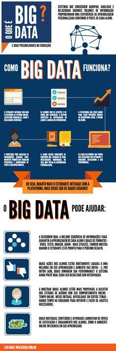 Infográfico: Big data na educação