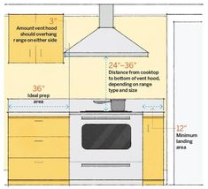 stove area kitchen measurements from This Old House - room by room measurement guide for remodeling projects Kitchen Hoods, Kitchen Stove, Kitchen Redo, Kitchen And Bath, Kitchen Design, Kitchen Appliances, Kitchen Countertops, Kitchen Interior, Design Room
