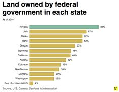 Land owned by federal government: