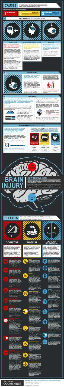 Infographic: Traumatic Brain Injury