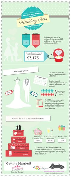 This Fun Infographic From WeddingCrowd Sheds Some Lights On The Average Wedding Costs And Ways Couples