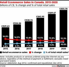 Retail Ecommerce Sal