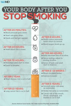 How to stop smoking tips. Relaxation exercises will help you are fighting the im… How to stop smoking tips. Relaxation exercises will help you are fighting the im…,How to quit smoking How to stop. Benefits Of Quitting Smoking, After Quitting Smoking, Help Quit Smoking, Giving Up Smoking, Benefits Of Stopping Smoking, Smoking Addiction, Nicotine Addiction, Anti Smoking Poster, Quit Smoking Motivation