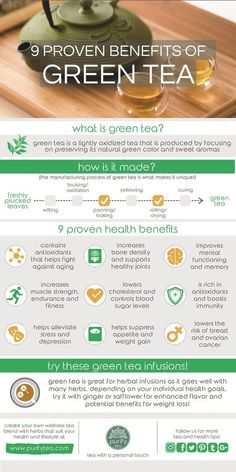 Three delicious green tea smoothie recipes, giving you the health benefits of green tea, fruits and greens! Use matcha green tea powder or fresh green tea. Green Tea Benefits, Lemon Benefits, Coconut Health Benefits, What Is Green Tea, Matcha Tee, Eat Better, Tomato Nutrition, Types Of Tea, Matcha Green Tea
