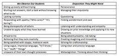 student disposition - Google Search