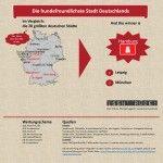 Was ist die hundefreundlichste Stadt Deutschlands?