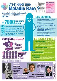 A l'occasion de la journée internationale dédiée aux maladies rares, le 28 février 2015, découvrez une infographie pour mieux comprendre ce qui se cache sous l'appellation « maladie rare ». Pour connaître les événements liés à cette journée se déroulant proche de chez vous, cliquez ici.