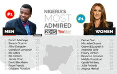 IT'S BUSAYOLAYEMI'S BLOG... @olayemimoyosore: The Most Admired in Nigeria? Celine Dion & Enoch A...