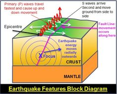 A diagram on earthquakes classroom pinterest earth science image result for earthquake labeled diagram ccuart Gallery