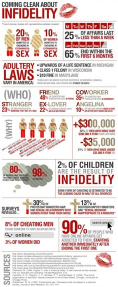 Coming Clean About Infidelity – Facts & Statistics Infographic
