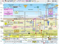 Bible timelines - Google Search