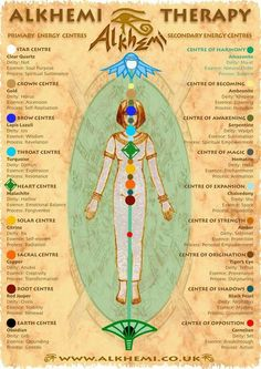 Vibrational Manifestation - Egyptian energy healing spirituality - ancient Egyptian wisdom - Energy Centres Chart similarities Bird Watcher Reveals Controversial Missing Link You NEED To Know To Manifest The Life You've Always Dreamed Energy Healing Spirituality, Spiritual Health, Spiritual Wisdom, Les Chakras, Egyptian Mythology, Egyptian Goddess, Egyptian Symbols, Ancient Egyptian Religion, Egyptian Art