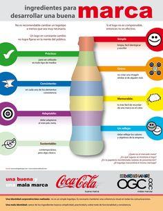 Ingredientes para desarrollar una buena marca : un logo simple, práctico, único, consistente, memorable, adaptable, sustentable y con un reflejo que debe reflejar los valores y objetivos de la empresa)