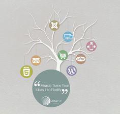www.miraclewebtree.com