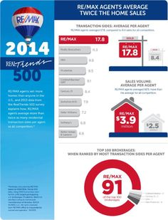 Need another reason to use a RE/MAX agent? RE/MAX ranks among the most productive in the U.S. But don't take our word for it!