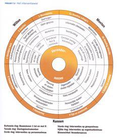 Change Management - Interventie wiel