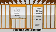wall framing parts nomenclature Backyard Sheds, Outdoor Sheds, Building Structure, Building A Shed, Building Homes, Window Frames, Frames On Wall, Framed Wall, Framing Doorway