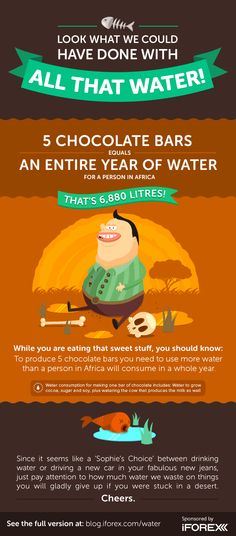 To produce 5 chocolate bars you need to use more water than a person in Africa will consume in one year! #iFOREX