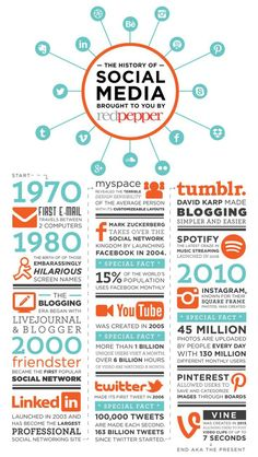 This is a fun look at the history of #socialmedia!! It's amazing to see where it started and how it has exploded into such an ESSENTIAL part of our world (AND a job for us!!)  via Redpepper #Socialvention #socialnetworks