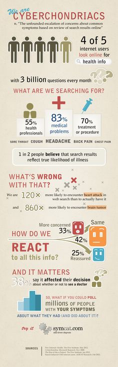Why we are all Cyberchondriacs: 38% say web search result on their health information affected their decision about whether or not to see a doctor #internet #search #health | Repinned by @keilonegordon