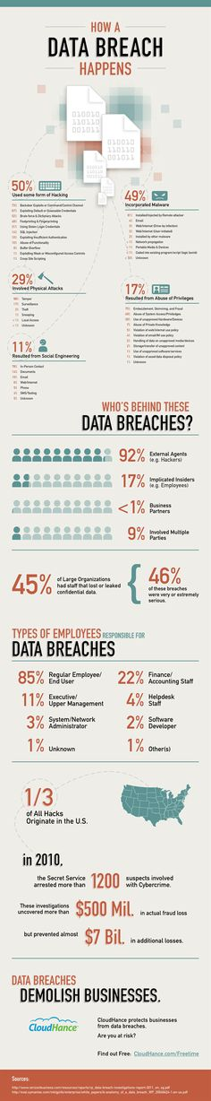 Interesting info graphic by CloudHance on how a data breach happens.