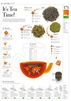 Tea #infographic