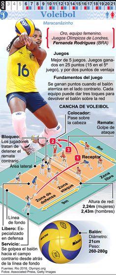 Infografía: Voleibol en los Juegos de Río 2016 - Versión móvil