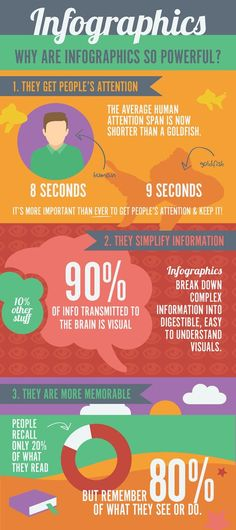 Infographics: A Powerful Digital Marketing Tool. Inbound Marketing, Email Marketing, Internet Marketing, Social Media Marketing, Digital Marketing, How To Make Money, How To Get, Attention Span, Reputation Management