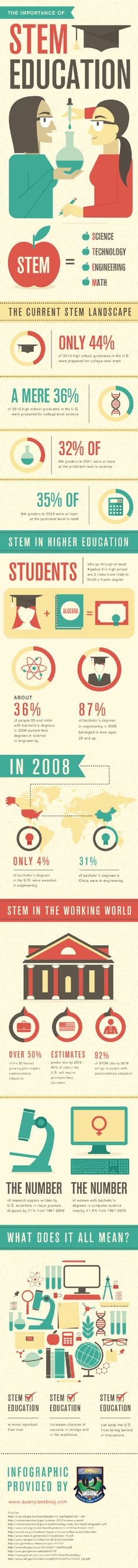 Learn more about the current #STEM landscape in this infographic.