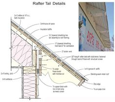 Adding Timber Rafter Tails To a Stick-Framed Roof
