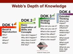 Teaching Higher Order Thinking and Depth of Knowledge: What Exactly Is the Thinking Curriculum? Instructional Coaching, Instructional Strategies, Teaching Strategies, Teaching Resources, Siop Strategies, Instructional Design, Teaching Art, Depth Of Knowledge, Learning Theory