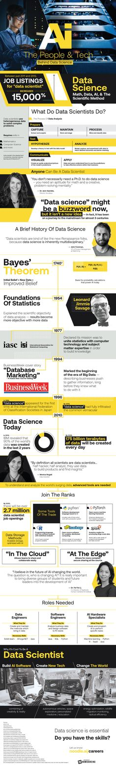 """Between 2011 and 2012 job listings for """"Data Scientist"""" grew This infographic outlines what data scientists do and the tech they rely upon to get results. Data Science, Computer Science, Science And Technology, Computer Programming, Bayes' Theorem, Science Today, Personalized Medicine, Future Jobs, Scientific Method"""